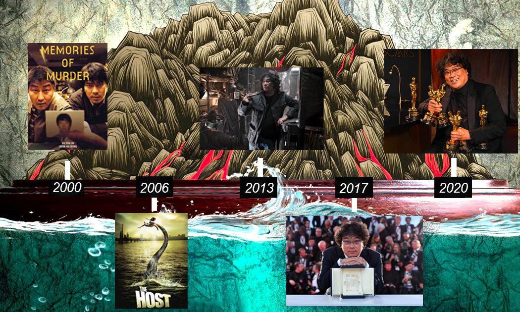 Parasite dan Jalan Panjang Menuju Hollywood