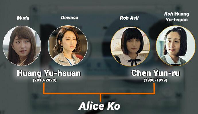 Dalam Someday or One Day, Alice Ko perankan 2 karakter dengan kepribadian berbeda
