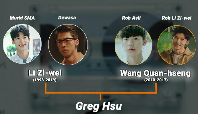 Someday or One Daytampilkan Greg Hsu perankan karakter kaya dan rumit
