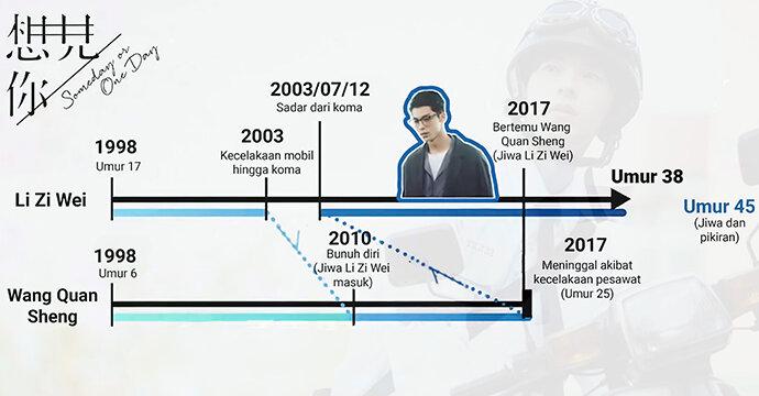 Timeline Li Zi Wei Someday Or One Day